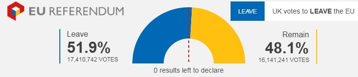 Unrelated:  EU Referendum